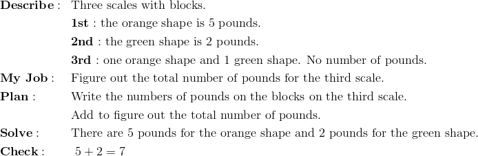 & \mathbf{Describe:} && \text{Three scales with blocks.}\\&&& \mathbf{1st:} \ \text{the orange shape is} \ 5 \ \text{pounds.}\\&&& \mathbf{2nd:} \ \text{the green shape is} \ 2 \ \text{pounds.}\\&&& \mathbf{3rd:} \ \text{one orange shape and} \ 1 \ \text{green shape. No number of pounds.}\\& \mathbf{My \ Job:} && \text{Figure out the total number of pounds for the third scale.}\\& \mathbf{Plan:} && \text{Write the numbers of pounds on the blocks on the third scale}.\\&&& \text{Add to figure out the total number of pounds.}\\& \mathbf{Solve:} && \text{There are 5 pounds for the orange shape and 2 pounds for the green shape}.\\& \mathbf{Check: } && \ 5 + 2 = 7