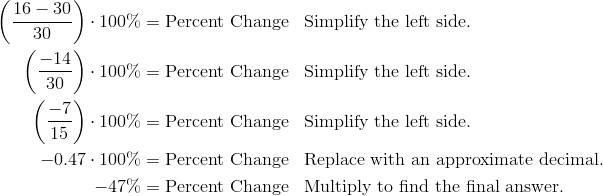 \left (\frac{16- 30} {30} \right ) \cdot 100\% & = \text{Percent Change} && \text{Simplify the left side.} \\\left (\frac{-14} {30} \right ) \cdot 100\% & = \text{Percent Change} && \text{Simplify the left side.} \\\left (\frac{-7} {15} \right ) \cdot 100\% & = \text{Percent Change} && \text{Simplify the left side.} \\-0.47 \cdot 100\% & = \text{Percent Change} && \text{Replace with an approximate decimal.} \\-47\% & = \text{Percent Change} && \text{Multiply to find the final answer.}