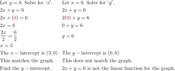 & \text{Let} \ y = 0. \ \text{Solve for} \ `x'. && \text{Let} \ x = 0. \ \text{Solve for} \ `y'.\\& 2x+y=6 && 2x+y=6\\& 2x+({\color{red}0})=6 && 2({\color{red}0})+y=6\\& 2x=6 && 0+y=6\\& \frac{2x}{2}=\frac{6}{2} && y=6\\& x=3\\& \text{The} \ x-\text{intercept is} \ (3, 0) && \text{The} \ y- \text{intercept is} \ (0, 6)\\& \text{This matches the graph.} && \text{This does not match the graph.}\\& \text{Find the} \ y- \text{intercept.} &&  2x+y=6 \ \text{is not the linear function for the graph.}