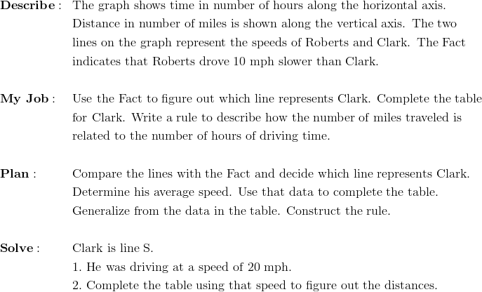 & \mathbf{Describe:} && \text{The graph shows time in number of hours along the horizontal axis.}\\&&& \text{Distance in number of miles is shown along the vertical axis. The two}\\&&& \text{lines on the graph represent the speeds of Roberts and Clark. The Fact}\\&&& \text{indicates that Roberts drove 10 mph slower than Clark.}\\\\& \mathbf{My \ Job:} && \text{Use the Fact to figure out which line represents Clark. Complete the table}\\&&& \text{for Clark. Write a rule to describe how the number of miles traveled is}\\&&& \text{related to the number of hours of driving time.}\\\\& \mathbf{Plan:} && \text{Compare the lines with the Fact and decide which line represents Clark. }\\&&& \text{Determine his average speed. Use that data to complete the table.}\\&&& \text{Generalize from the data in the table. Construct the rule.}\\\\& \mathbf{Solve:} && \text{Clark is line S.}\\&&& 1. \ \text{He was driving at a speed of} \ 20 \ \text{mph.}\\&&& 2. \ \text{Complete the table using that speed to figure out the distances.}