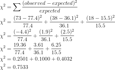 \chi^2 &=\sum \frac{(observed - expected)^2}{expected} \\\chi^2 &=\frac{(73 - 77.4)^2}{77.4} + \frac{(38 - 36.1)^2}{36.1} + \frac{(18 - 15.5)^2}{15.5} \\\chi^2 &=\frac{(-4.4)^2}{77.4} + \frac{(1.9)^2}{36.1} + \frac{(2.5)^2}{15.5} \\\chi^2 &=\frac{19.36}{77.4} + \frac{3.61}{36.1} + \frac{6.25}{15.5} \\\chi^2 &=0.2501 + 0.1000 + 0.4032 \\\chi^2 &=0.7533