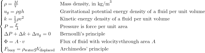 \begin{cases}\rho = \frac{M}{V} & \text{Mass density, in kg/m}^3\\u_g = \rho g h & \text{Gravitational potential energy density of a fluid per unit volume}\\k = \frac{1}{2}\rho v^2 & \text{Kinetic energy density of a fluid per unit volume}\\P = \frac{F}{A} & \text{Pressure is force per unit area}\\\Delta P +\Delta k +\Delta u_g = 0 & \text{Bernoulli's principle}\\\Phi = A \cdot v & \text{Flux of fluid with velocity} v \text{through area }A\\F_{\text{buoy}}= \rho_{\text{water}} g V_{\text{displaced}} & \text{Archimedes' principle}\end{cases}
