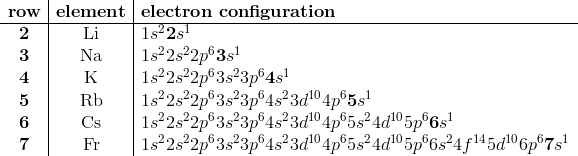 \begin{array}{c|c|l} \mathbf{row} & \mathbf{element} & \mathbf{electron \ configuration} \\hline\mathbf{2}&\text{Li}&1s^2\mathbf{2}s^1\\mathbf{3}&\text{Na}&1s^22s^22p^6\mathbf{3}s^1\\mathbf{4}&\text{K}&1s^22s^22p^63s^23p^6\mathbf{4}s^1\\mathbf{5}&\text{Rb}&1s^22s^22p^63s^23p^64s^23d^{10}4p^6\mathbf{5}s^1\\mathbf{6}&\text{Cs}&1s^22s^22p^63s^23p^64s^23d^{10}4p^65s^24d^{10}5p^6\mathbf{6}s^1\\mathbf{7}&\text{Fr}&1s^22s^22p^63s^23p^64s^23d^{10}4p^65s^24d^{10}5p^66s^24f^{14}5d^{10}6p^6\mathbf{7}s^1\\end{array}