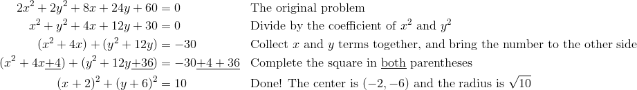 2x^2+2y^2+8x+24y+60 & =0 && \text{The original problem} \\x^2+y^2+4x+12y+30 & =0 && \text{Divide by the coefficient of} \ x^2 \ \text{and} \ y^2 \\(x^2 +4x)+(y^2 +12y) & =-30 && \text{Collect} \ x \ \text{and} \ y \ \text{terms together, and bring the number to the other side} \\(x^2+4x\underline{+4})+(y^2+12y\underline{+36}) & =-30\underline{+4+36} && \text{Complete the square in} \ \underline{\text{both}} \ \text{parentheses} \\(x+2)^2+(y+6)^2 & =10 && \text{Done!  The center is} \  (-2, -6) \ \text{and the radius is} \ \sqrt{10}
